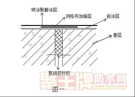 华珀聚脲厂家:聚脲空铺的应用