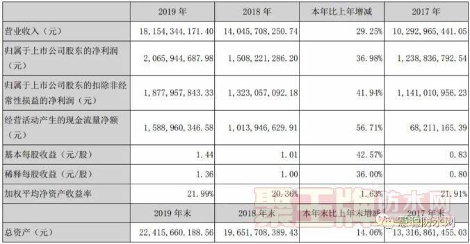 东方雨虹2019年营收近182亿,净利近21亿元,拟10派3元!
