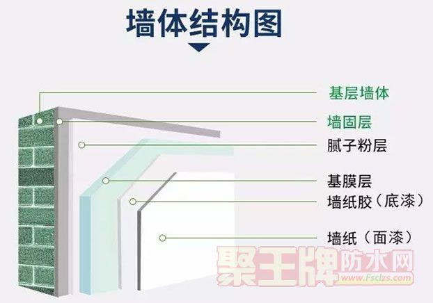 装修就用碱克环保型地固墙固